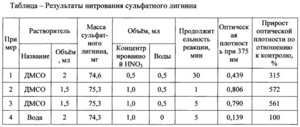 Реагент для гомогенного нитрования сульфатного лигнина