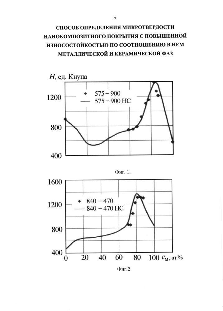 Способ определения микротвердости нанокомпозитного покрытия с повышенной износостойкостью по соотношению в нем металлической и керамической фаз