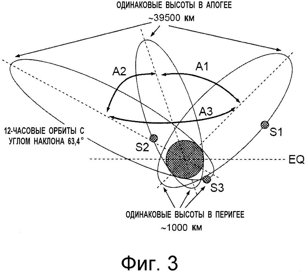 Способ и система для управления группой, по меньшей мере, из двух спутников, выполненных с возможностью обеспечения обслуживания
