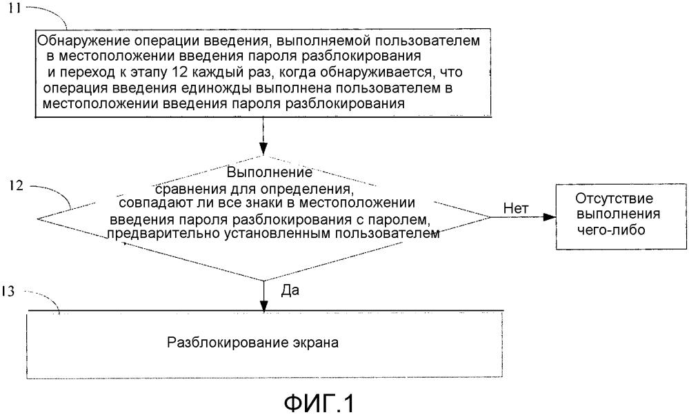 Способ и устройство для разблокирования экрана и терминала