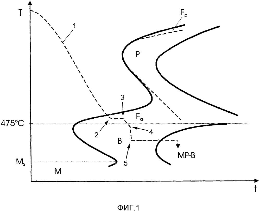 Способ получения бейнитных рельсовых сталей