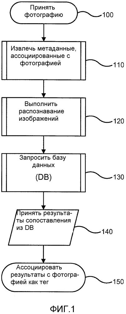 Автоматическое генерирование тега на основании содержания изображения