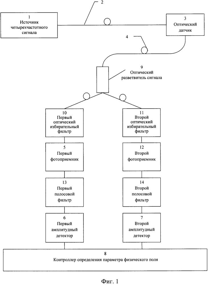 Устройство для измерения параметров физических полей