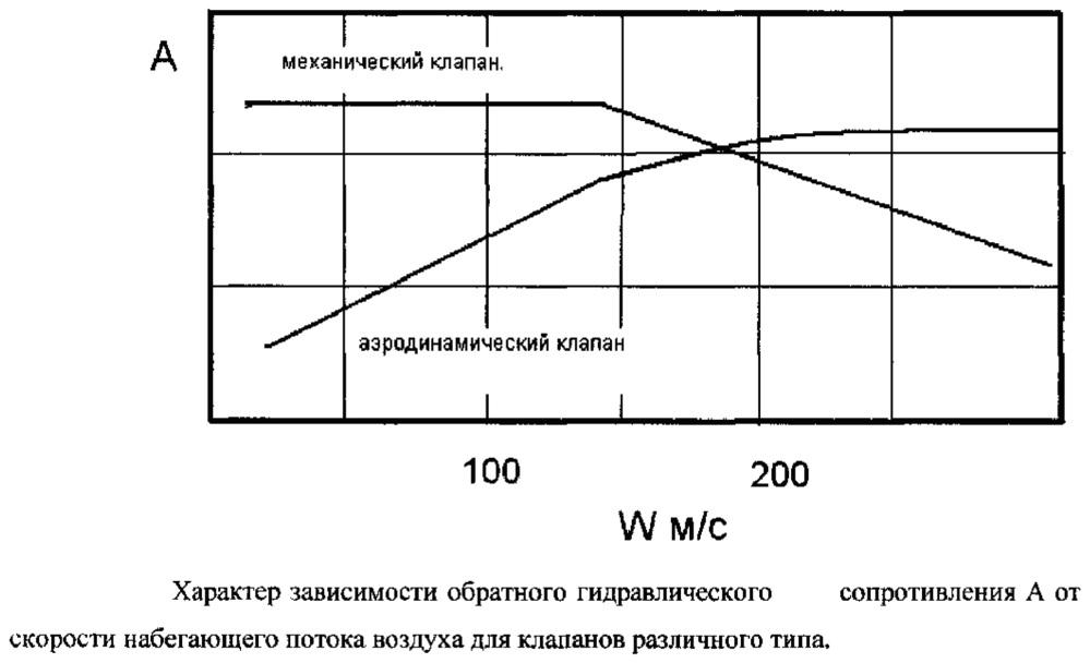 Способ двухконтурной продувки пульсирующего воздушно-реактивного двигателя и двухконтурный пульсирующий воздушно-реактивный двигатель