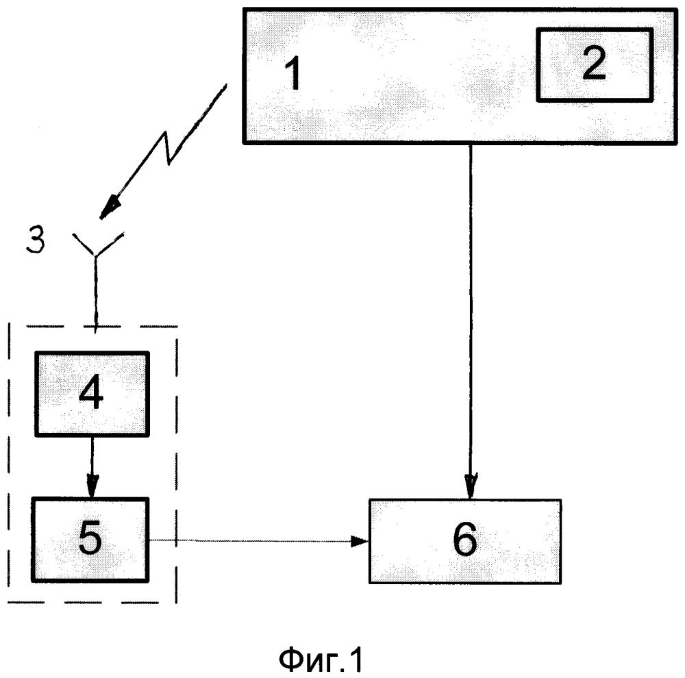 Способ обработки телеметрической информации беспилотного летательного аппарата и устройство для его реализации