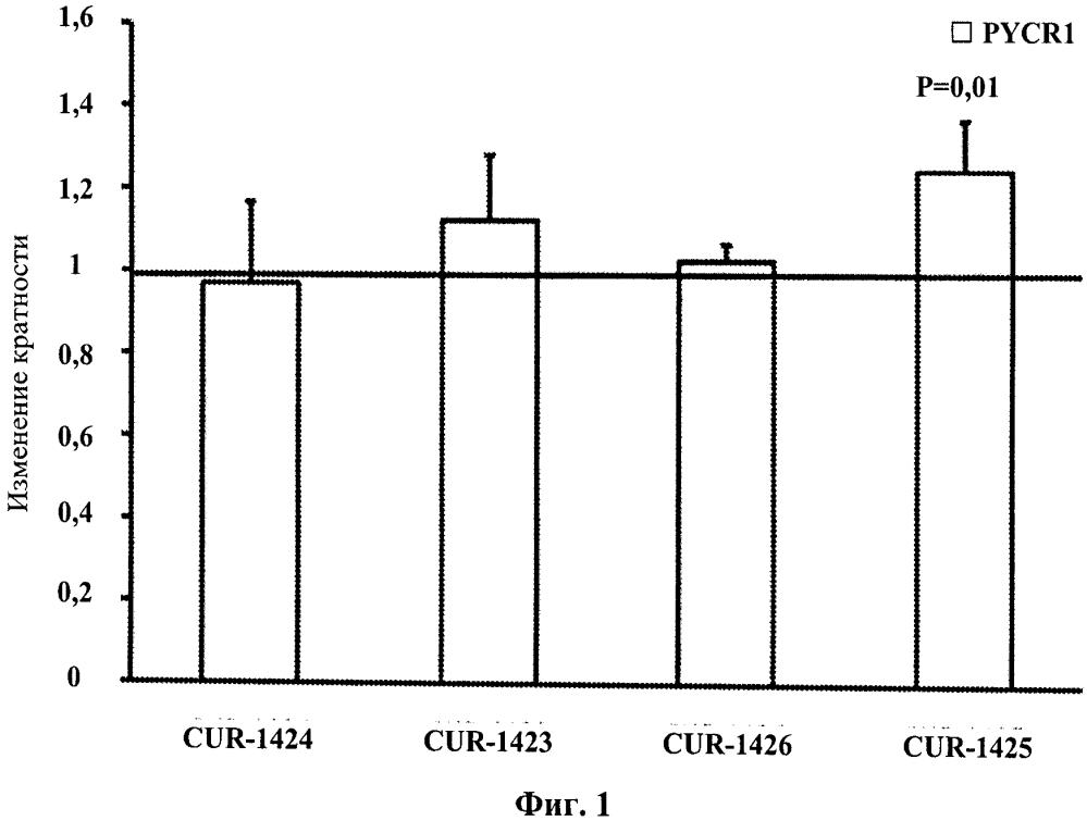 Лечение заболеваний, связанных с пирролин-5 карбоксилатредуктазой 1(pycr1), путем ингибирования природного антисмыслового транскрипта к pycr1
