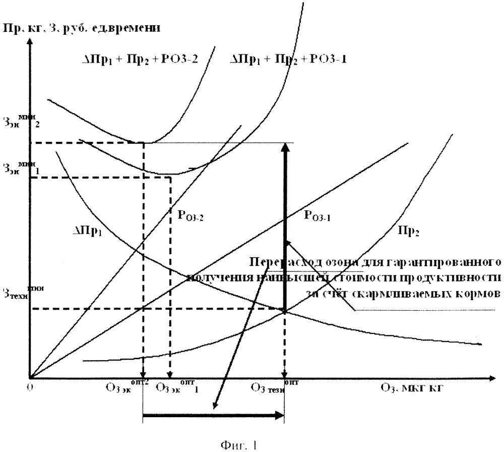Способ и устройство технологически и экономически оптимального озонирования движущихся сыпучих кормов для животноводства и птицеводства