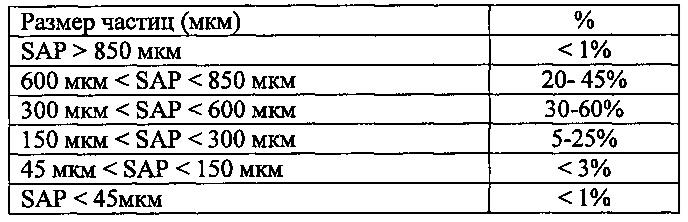Единые абсорбирующие структуры, содержащие сердцевину абсорбента и/или слой поглощения и распределения для абсорбирующих изделий
