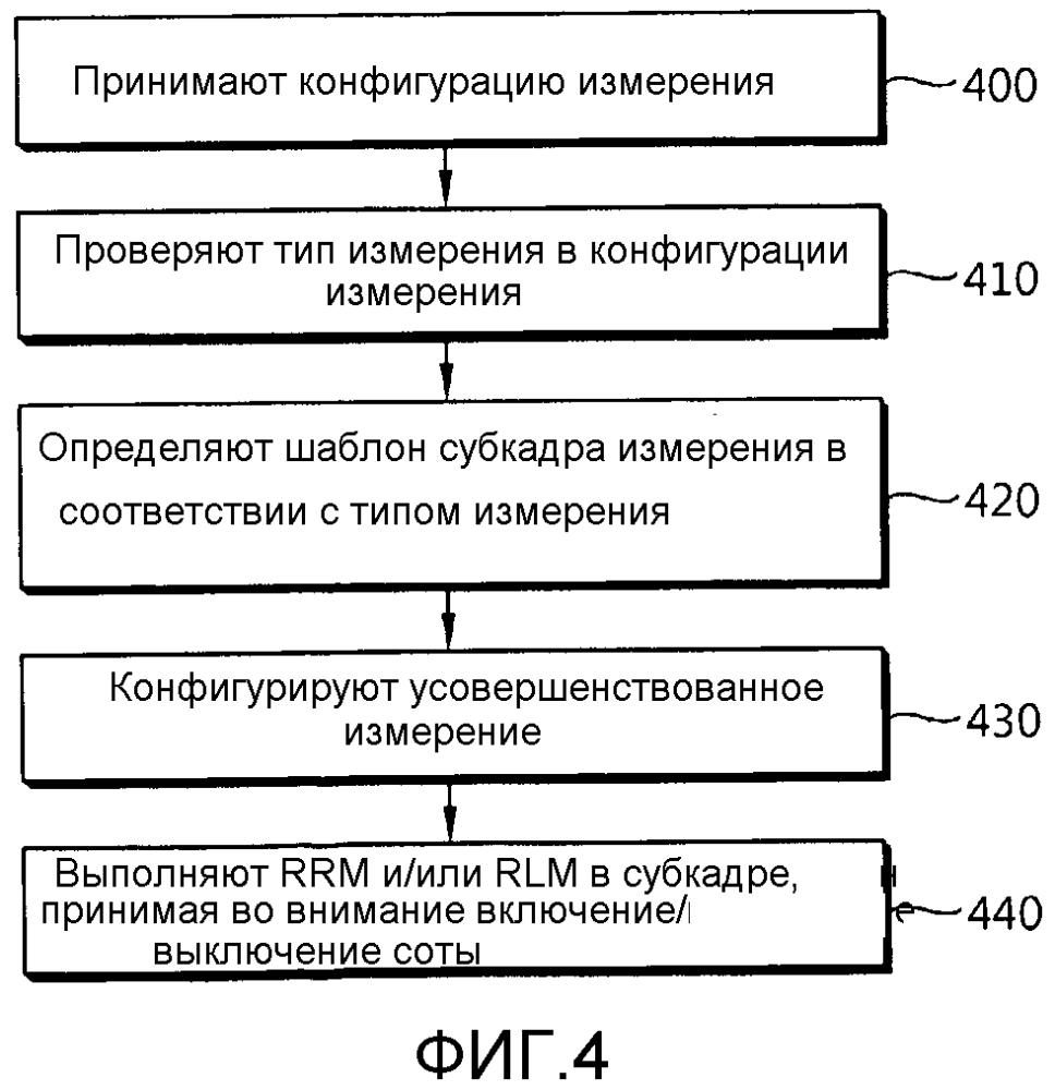 Способ и устройство для выполнения измерения в системе беспроводной связи