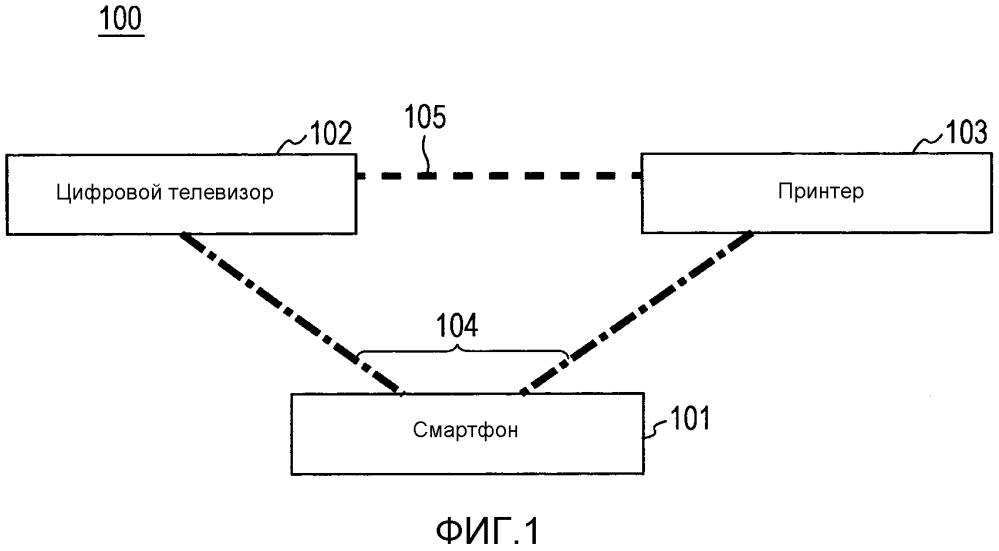 Устройство связи, способ управления устройством связи, система связи и носитель данных