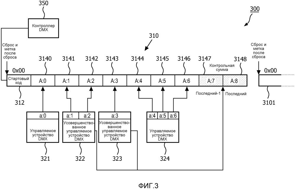 Способы и устройство для улучшенной передачи данных dmx512, которая имеет контрольную сумму