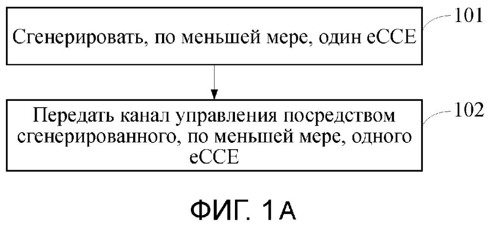 Способ и аппарат для передачи канала управления