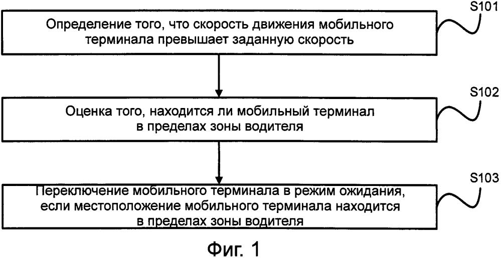 Способ переключения мобильного терминала в режим ожидания и оборудование для его осуществления