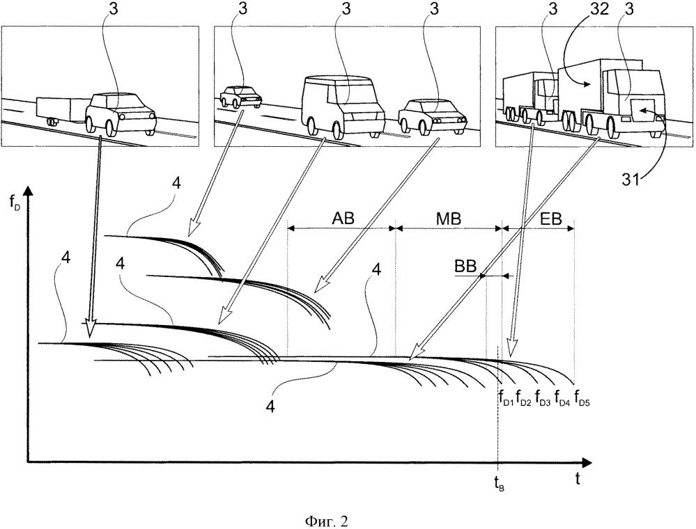 Способ классификации движущихся транспортных средств