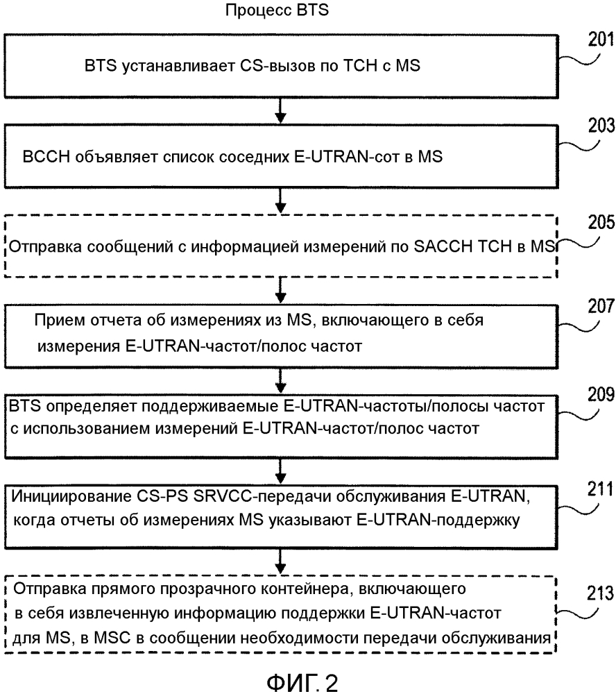 Bss-извлеченная информация для cs-ps srvcc