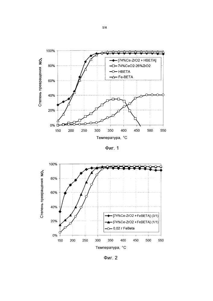 Каталитическая композиция и способ применения в селективном каталитическом восстановлении оксидов азота