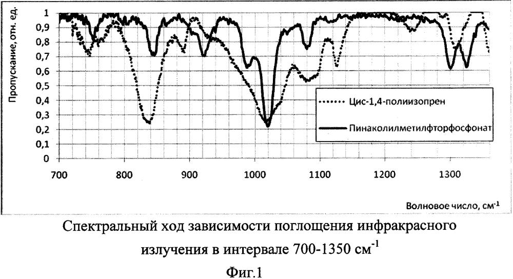 Применение цис-1,4-полиизопрена в качестве имитатора оптических свойств пинаколилметилфторфосфоната