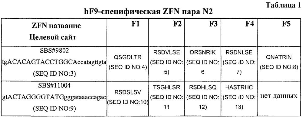 Способы и композиции для лечения гемофилии в