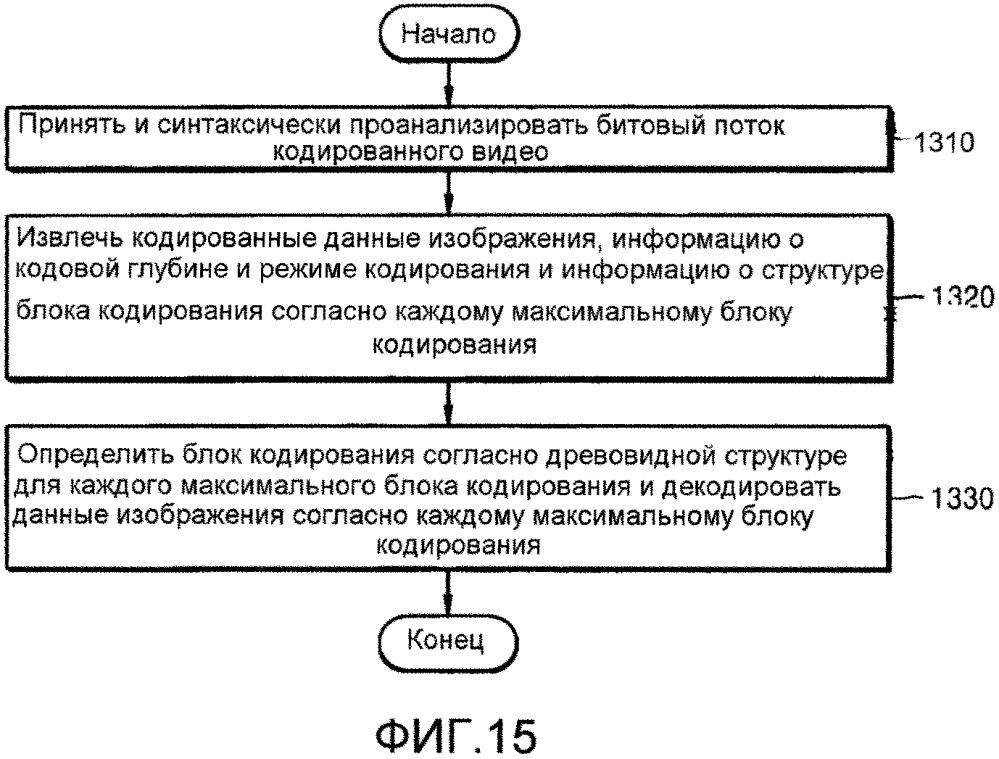 Способ кодирования видео и устройство кодирования видео с использованием блоков предсказания на основании блоков кодирования, определенных в соответствии с древовидной структурой, и способ декодирования видео и устройство декодирования видео с использованием блоков предсказания на основании блоков кодирования, определенных в соответствии с древовидной структурой