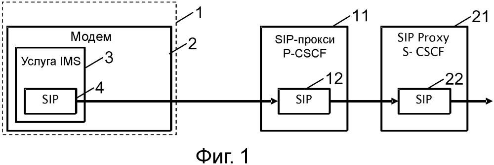 Обработка сообщений протокола инициирования сеансов в телекоммуникационном устройстве беспроводной связи