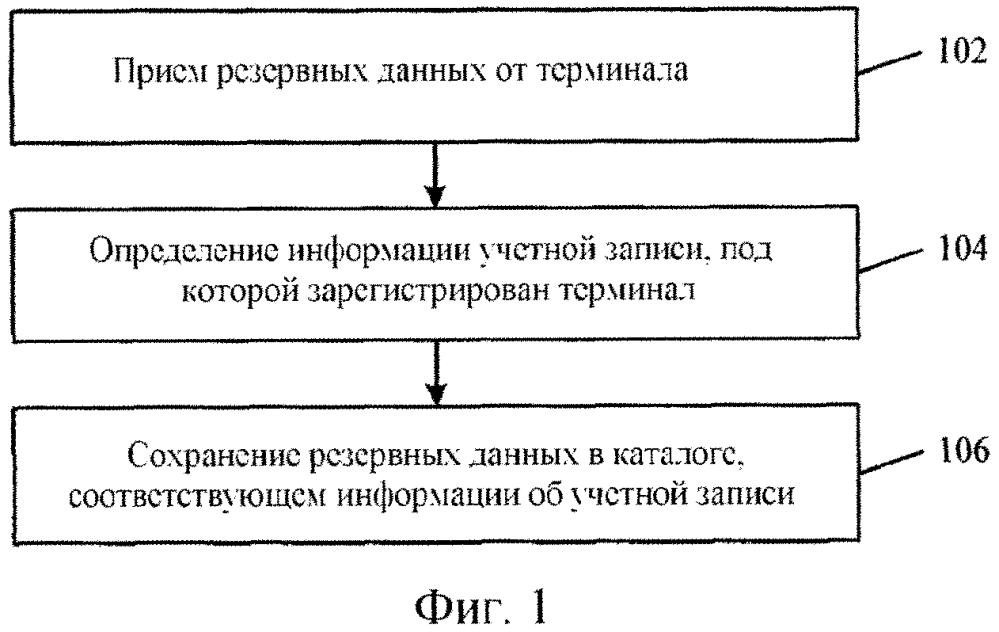 Способ и устройство для резервного копирования данных и электронное устройство