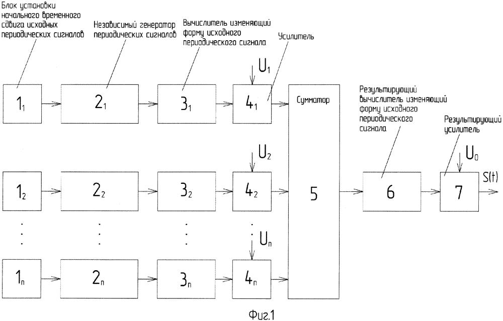 Способ формирования широкополосного композитного радиосигнала и устройство для его осуществления