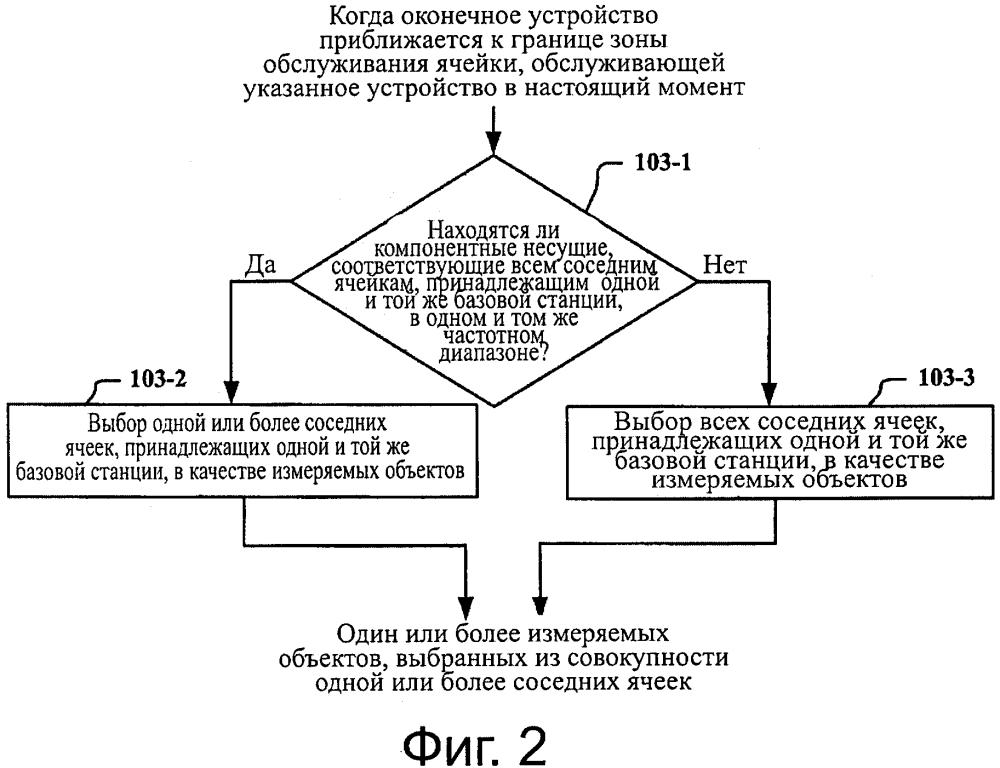 Способ, устройство и система передачи обслуживания между ячейками в телекоммуникационной системе с поддержкой агрегирования несущих