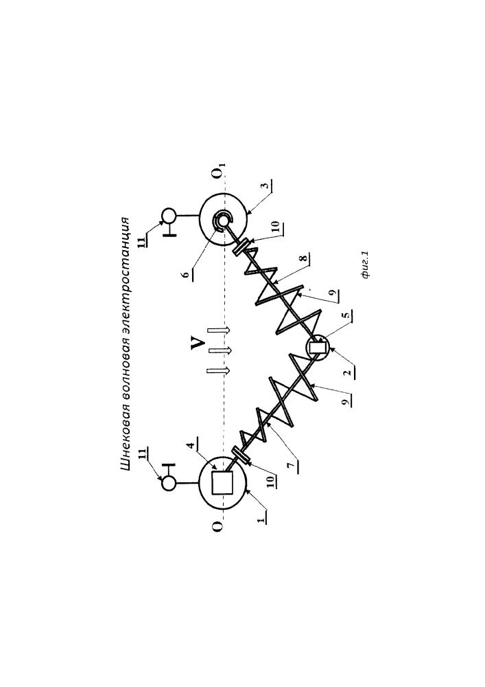Шнековая волновая электростанция (варианты)