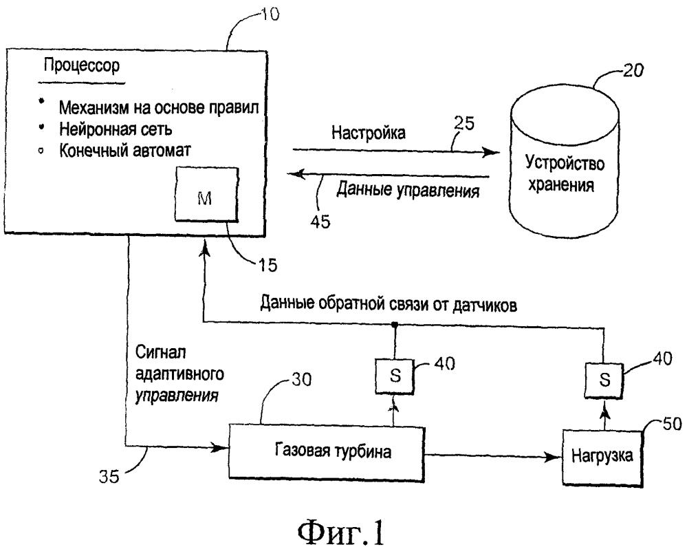 Система и способ автонастройки системы сгорания топлива газовой турбины