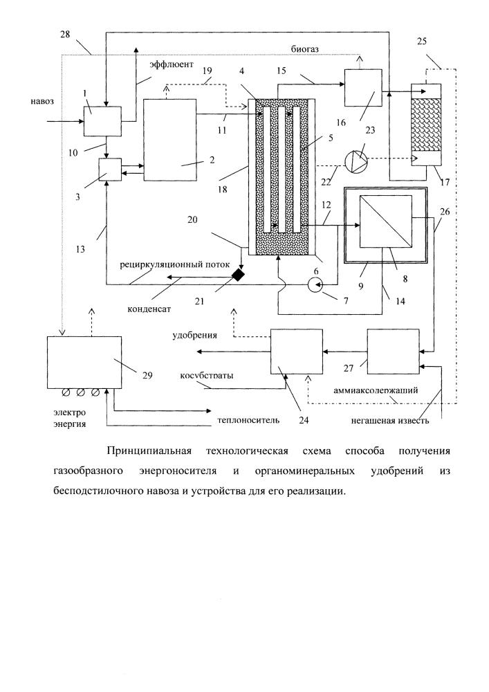 Способ получения газообразного энергоносителя и органоминеральных удобрений из бесподстилочного навоза и устройство для его реализации