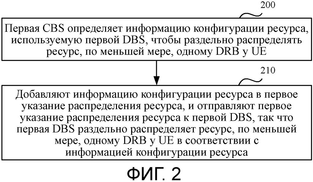 Способ конфигурирования ресурса несущего радиоканала данных drb и аппаратура