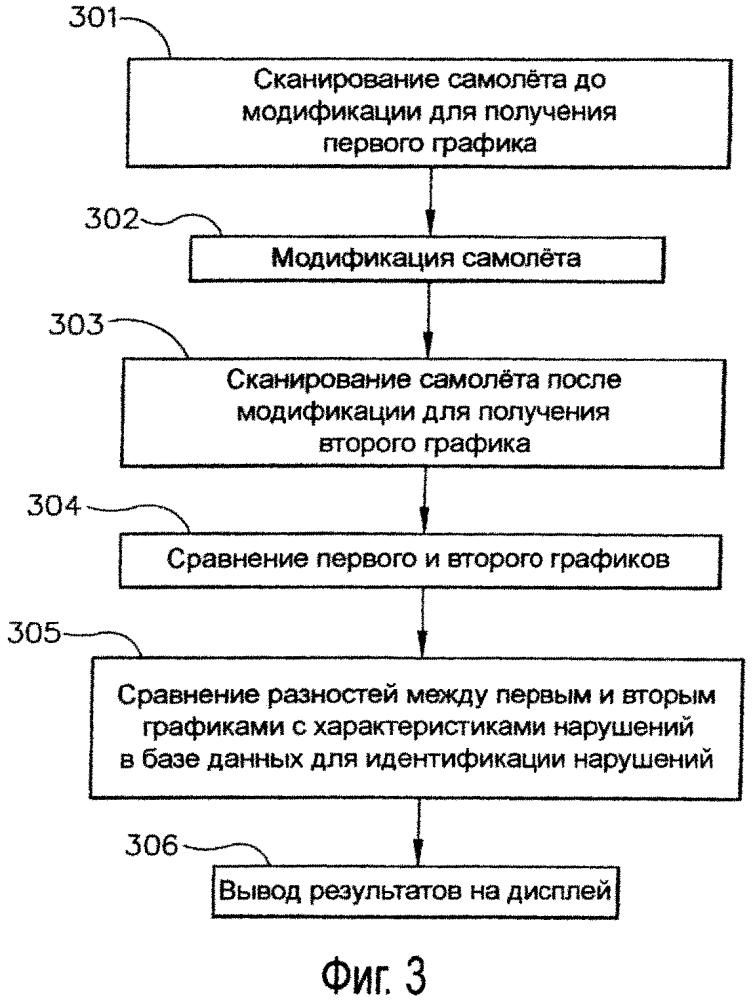 Способ и система регистрации нарушений в изделиях посредством обратнорассеянных рентгеновских лучей