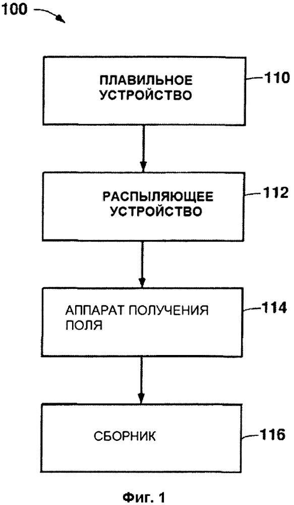 Способы и устройство для получения продуктов из распыленных металлов и сплавов