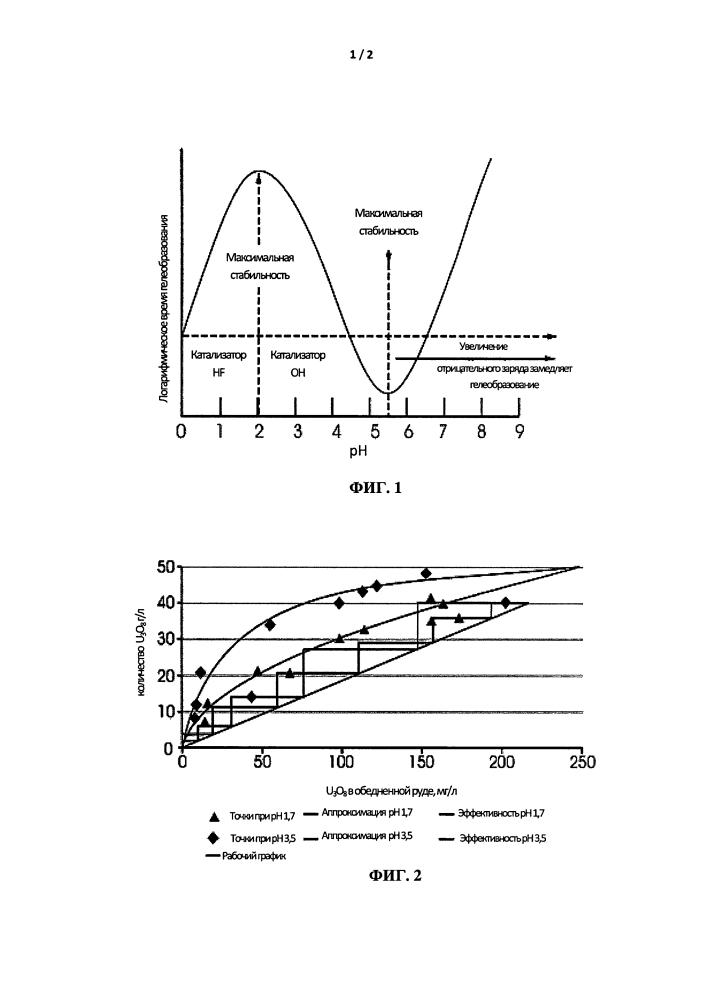 Процесс извлечения урана в циклах смола в пульпе (rip) при повышенных значениях ph