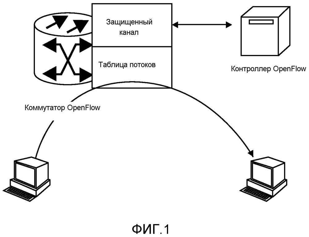 Приводимое в действие контроллером оам для openflow
