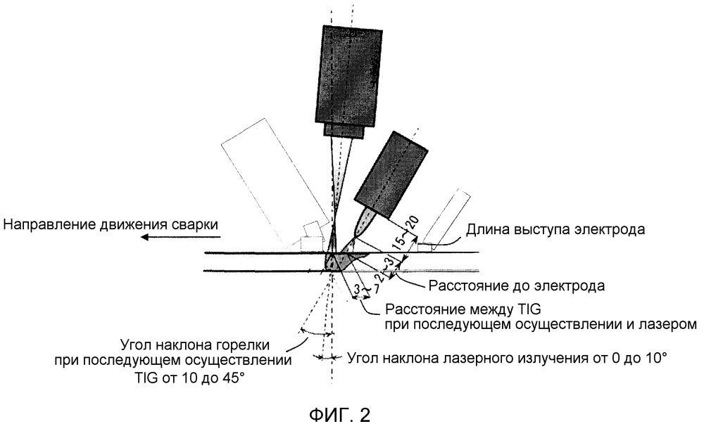 Способ гибридной лазерной/дуговой сварки и использующий его способ изготовления сварного изделия