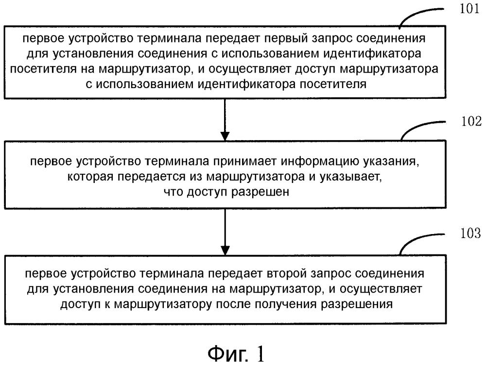 Способ, устройство и система для управления доступом к маршрутизатору