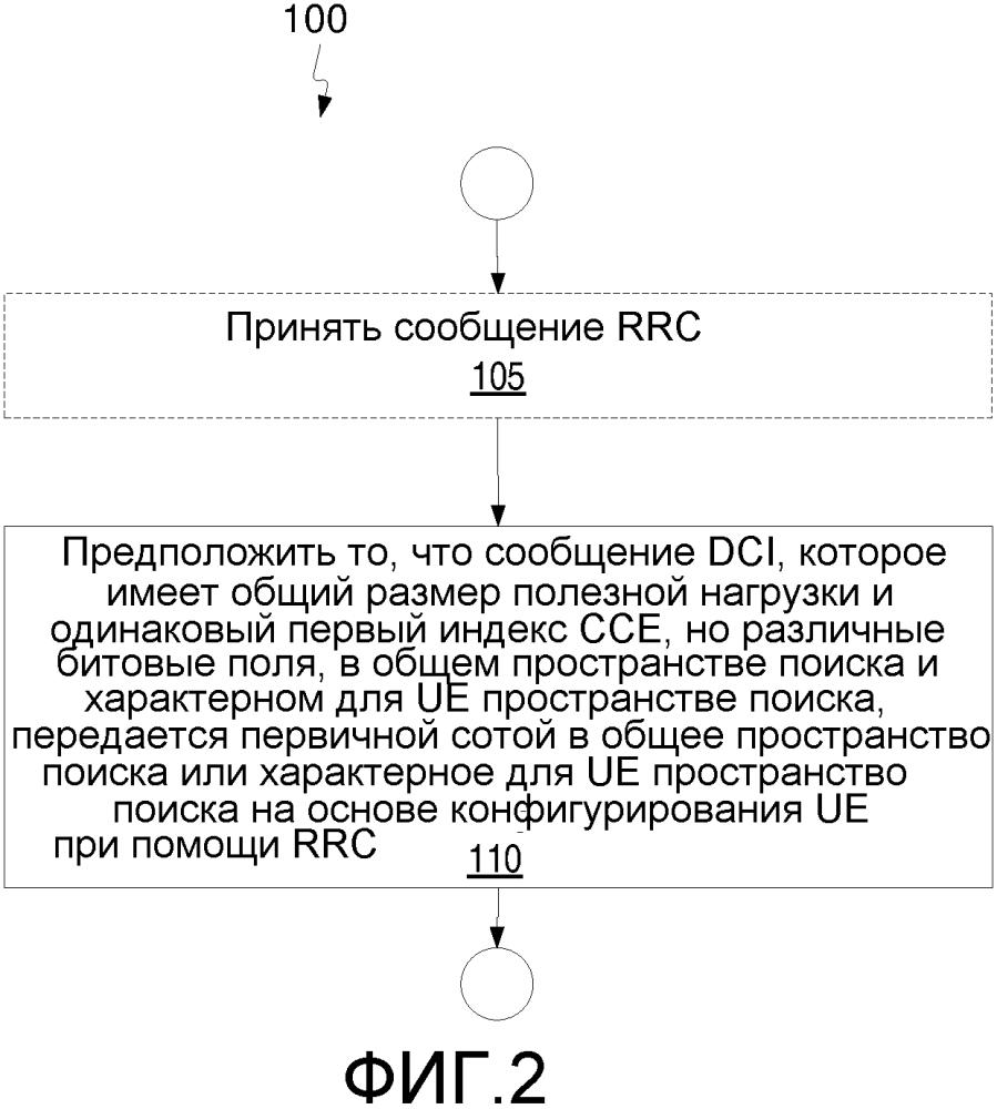 Способ и устройство для отправки и приема управляющей информации нисходящей линии связи