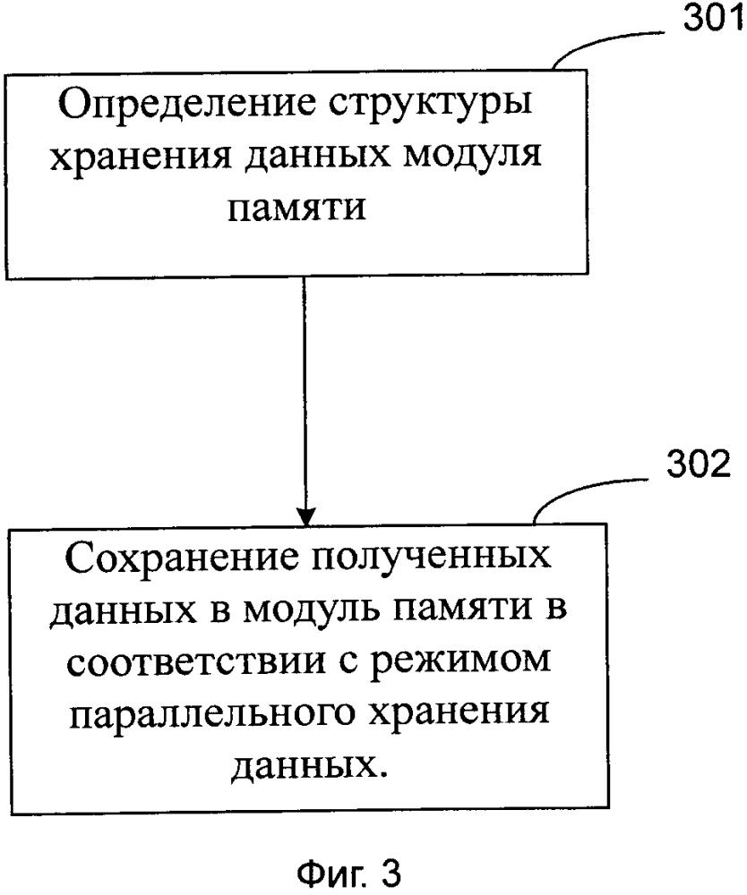 Способ и устройство сохранения данных