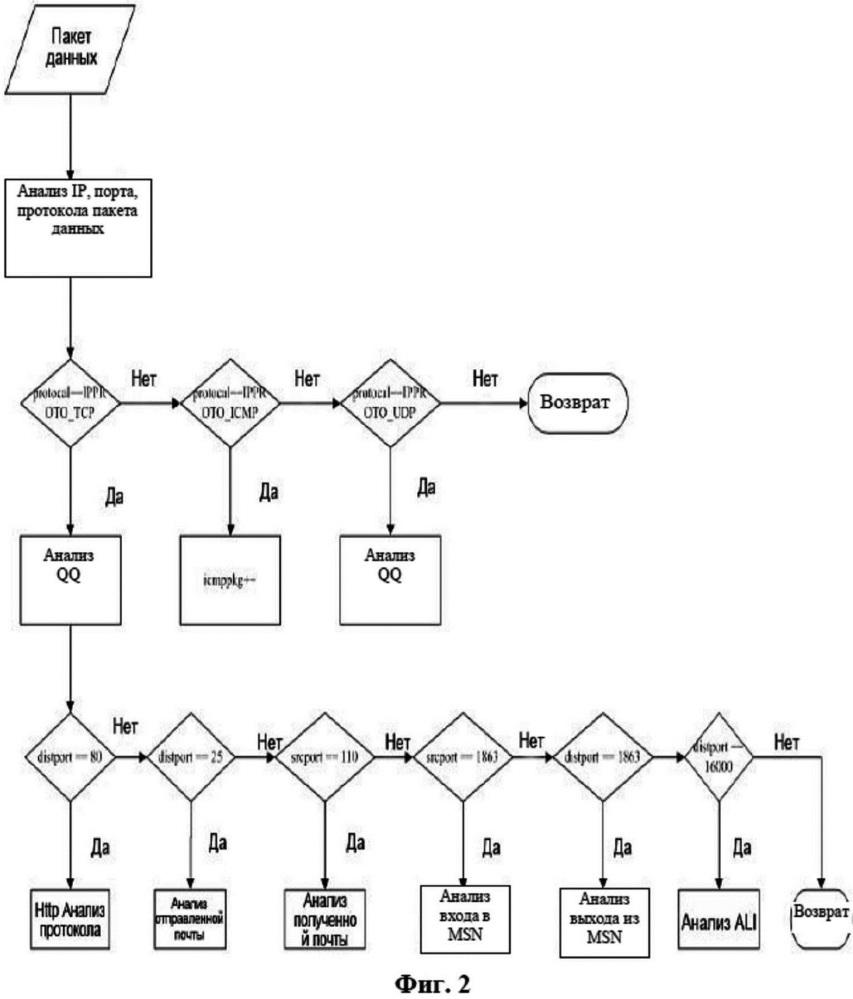 Домашний шлюз и способ анализа онлайн-поведения пользователя и мониторинга качества сетевых услуг