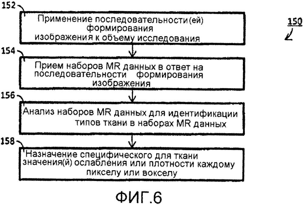 Способ магниторезонансной томографии (mri) для назначения индивидуальным пикселам или вокселам специфических для ткани значений ослабления позитронно-эмиссионной томографии (рет)