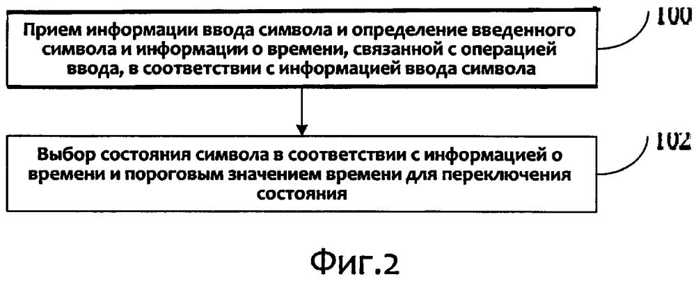 Способ ввода и система ввода