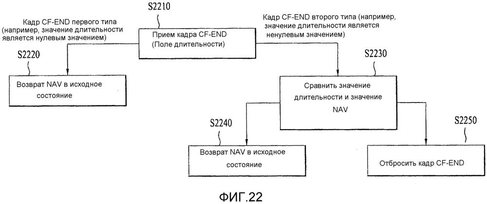 Способ и устройство для доступа к каналу в системе беспроводной локальной сети (lan)