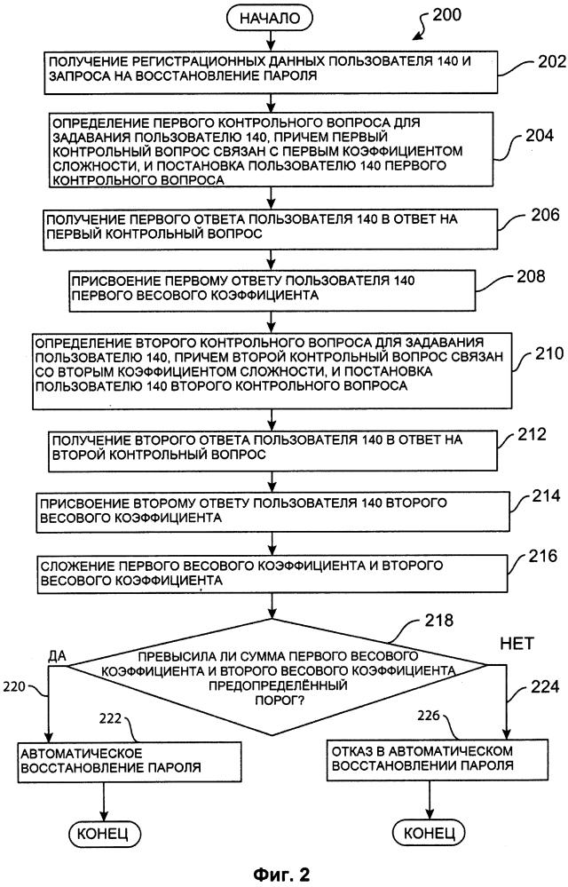 Способ автоматического восстановления пароля к сервису и компьютер, используемый в нем