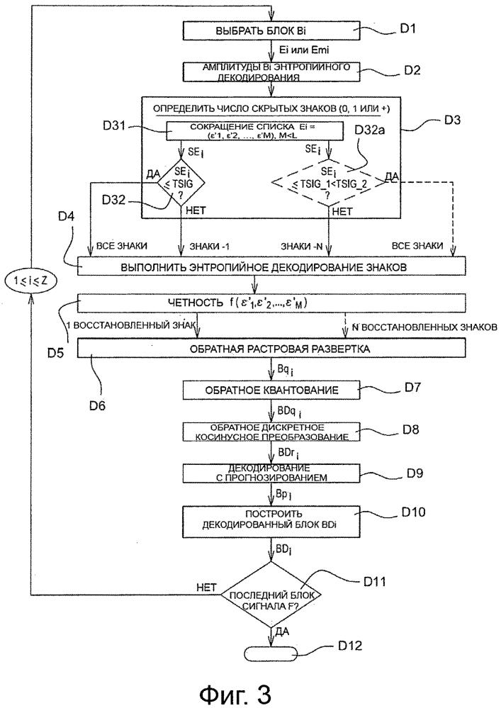 Способ кодирования и декодирования изображений, устройство кодирования и декодирования и соответствующие компьютерные программы