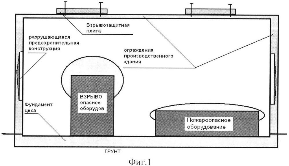 Способ кочетова защиты производственных зданий и сооружений от чрезвычайной ситуации взрывного характера