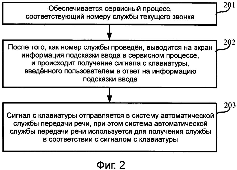 Способ и устройство для получения службы передачи речи