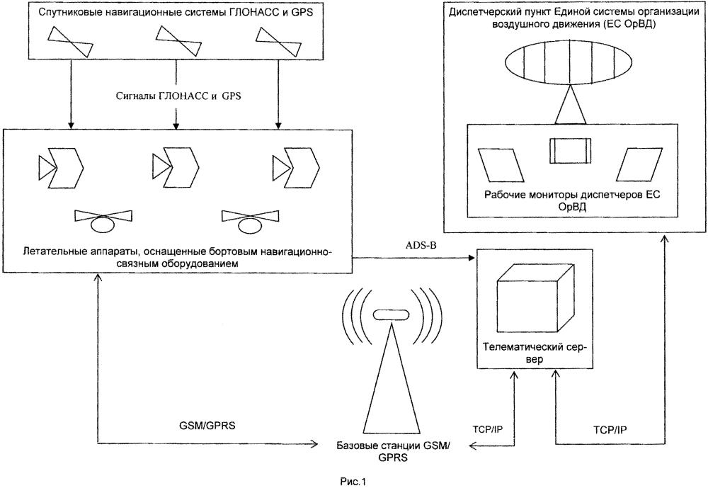 Способ организации воздушного движения на основе бортового глонасс/gps-оборудования и gsm/gprs сетей в воздушном пространстве классов c, g