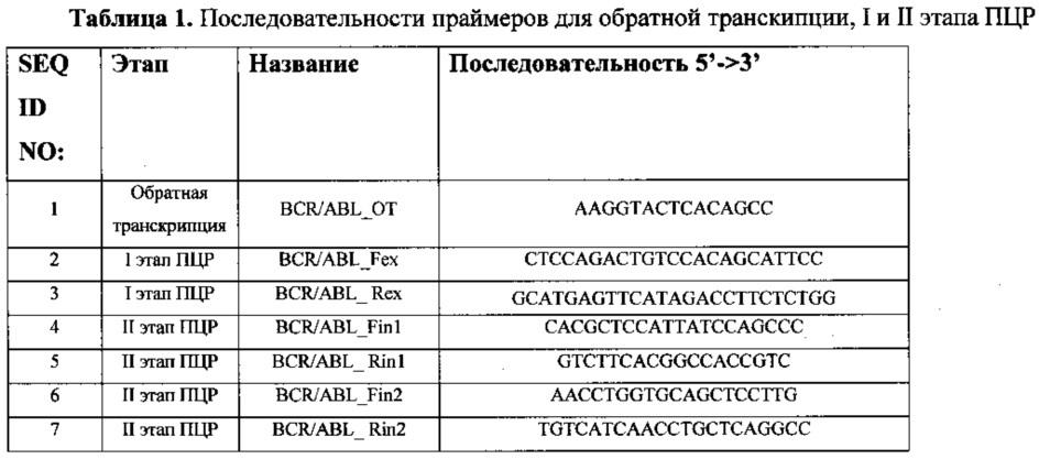 Способ анализа соматических мутаций в химерном гене bcr/abl с использованием от-пцр и последующей гибридизацией с олигонуклеотидным биологическим микрочипом (биочипом)