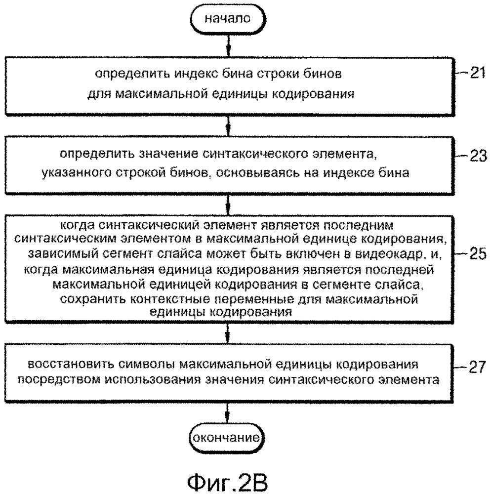 Способ энтропийного кодирования сегмента слайса и устройство для него и способ энтропийного декодирования сегмента слайса и устройство для него